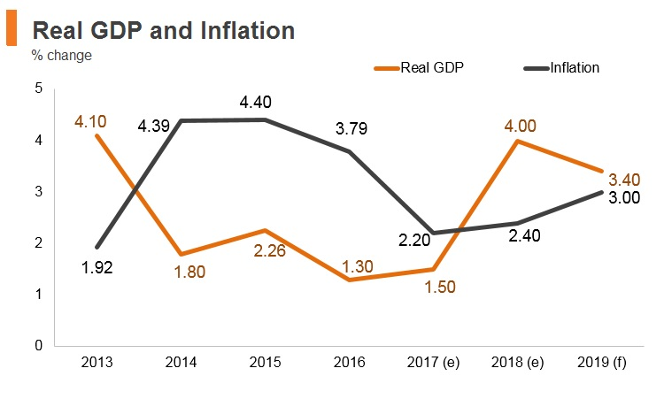 Graph: Chile real GDP and inflation