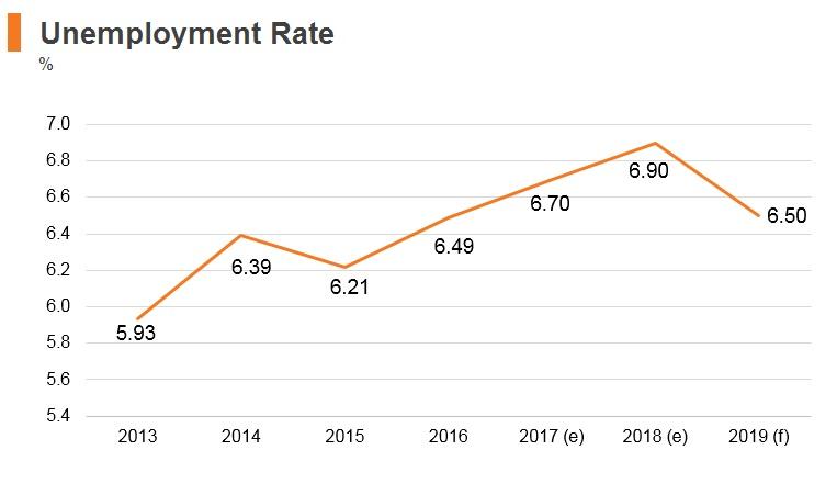 Graph: Chile unemployment rate