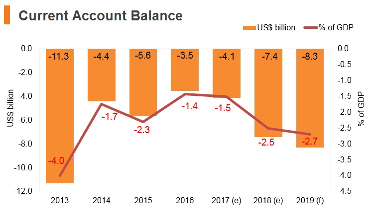 Graph: Chile current account balance