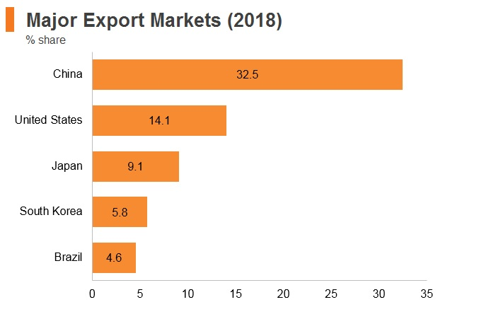 Graph: Chile major export markets (2018)