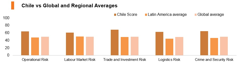Graph: Chile vs global and regional averages