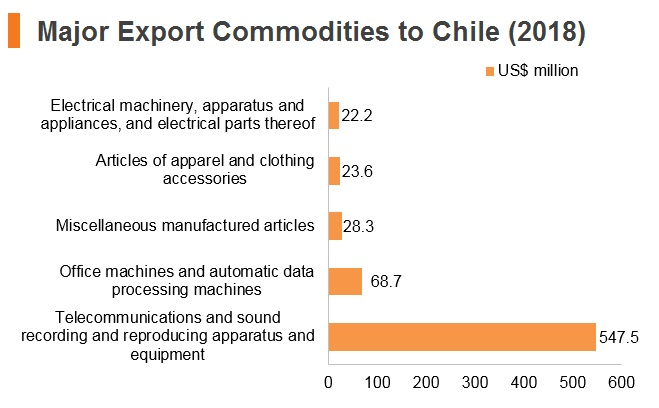 Graph: Major export commodities to Chile (2018)