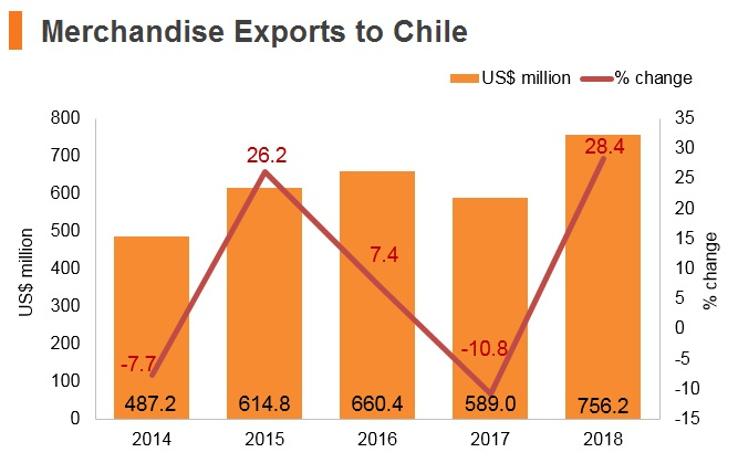 Graph: Merchandise exports to Chile