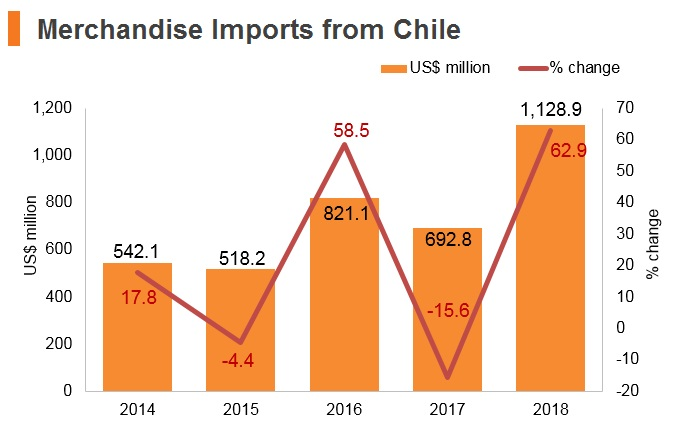 Graph: Merchandise imports from Chile