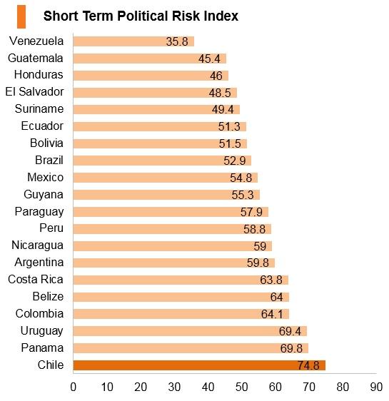 Graph: Chile short term political risk index