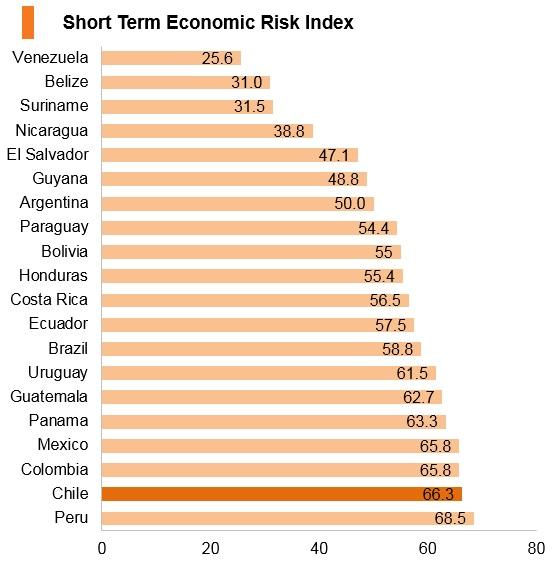 Graph: Chile short term economic risk index