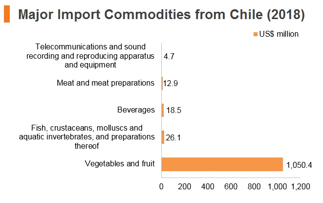 Graph: Major import commodities from Chile (2018)