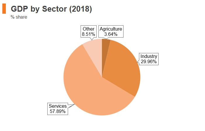 Graph: Chile GDP by sector (2018)