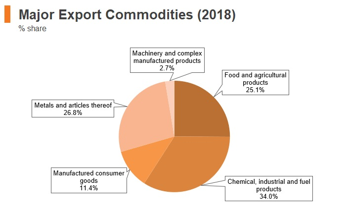 Graph: Chile major export commodities (2018)