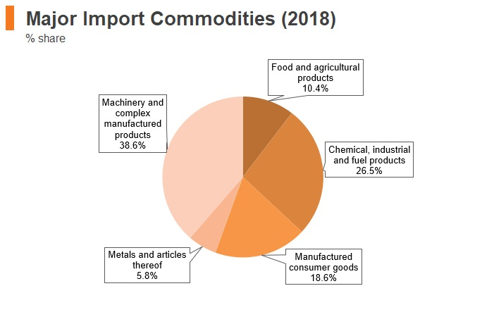 Graph: Chile major import commodities (2018)