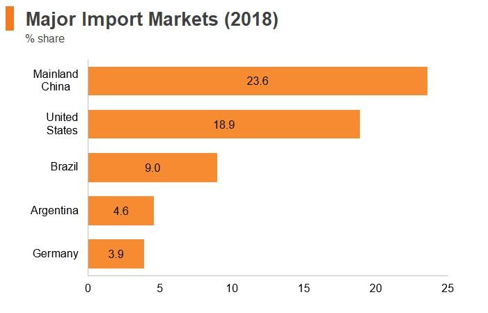 Graph: Chile major import markets (2018)