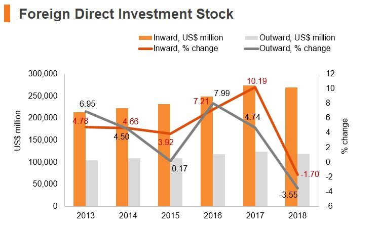Graph: Chile FDI stock