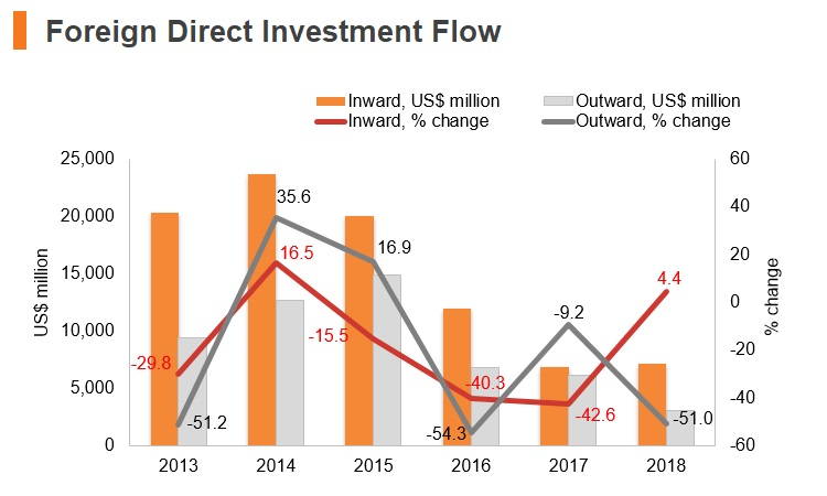 Graph: Chile FDI flow