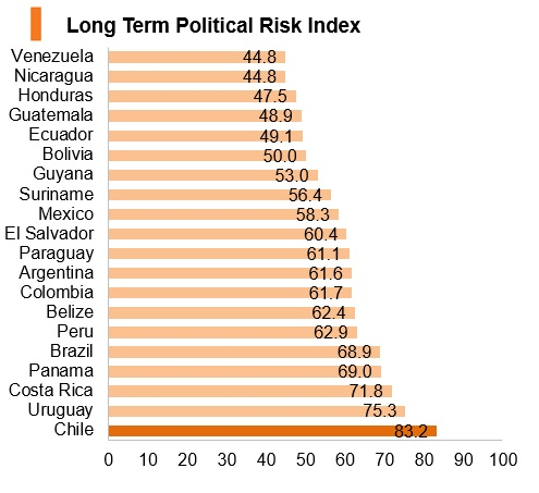 Graph: Chile long term political risk index