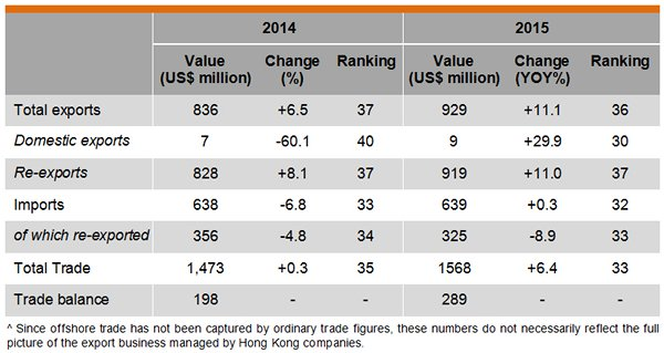 Table: Hong Kong Trade with Saudi Arabia