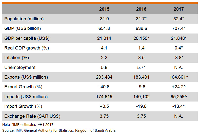 Table: Major Economic Indicators (Saudi Arabia)