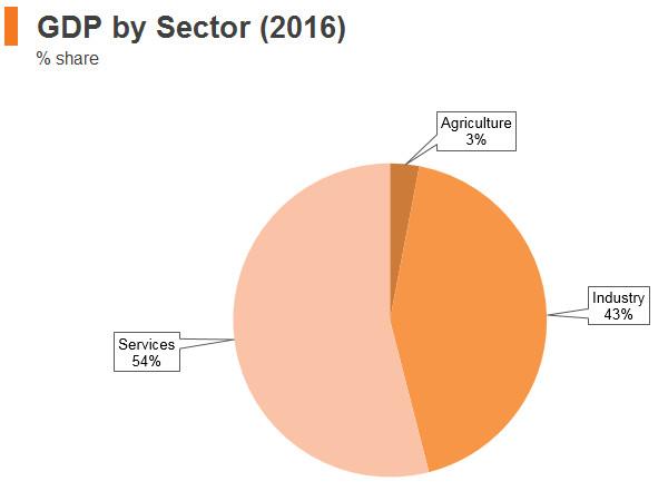 Graph: Saudi Arabia GDP by sector (2016)