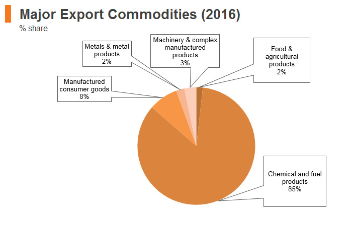 Graph: Saudi Arabia major export commodities (2016)