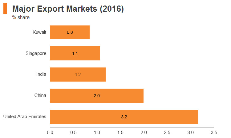 Graph: Saudi Arabia major export markets (2016)
