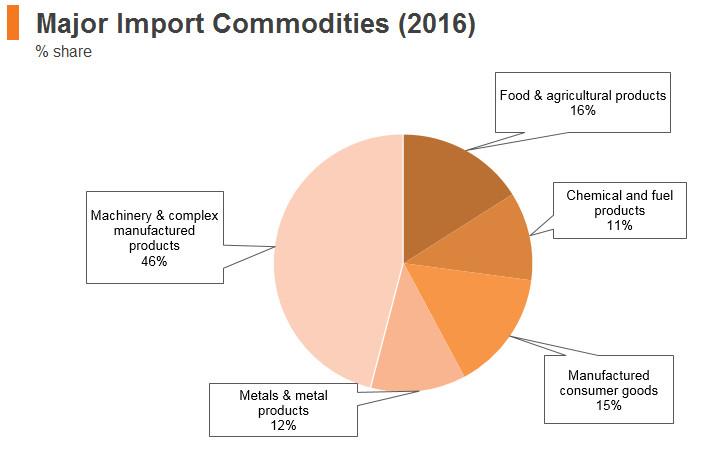Graph: Saudi Arabia major import commodities (2016)