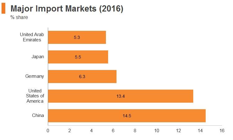 Graph: Saudi Arabia major import markets (2016)