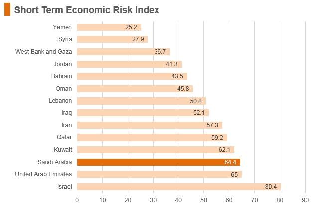 Graph: Saudi Arabia short term economic risk index