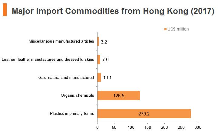 Graph: Saudi Arabia major import commodities from Hong Kong (2017)