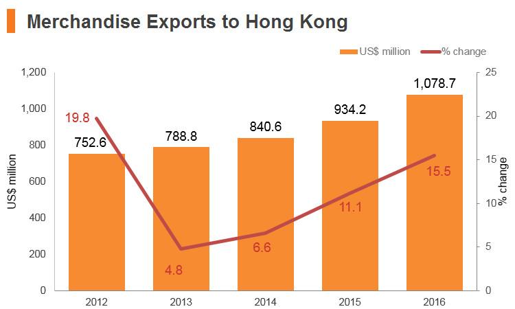Graph: Saudi Arabia merchandise exports to Hong Kong