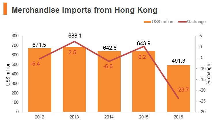 Graph: Saudi Arabia merchandise imports from Hong Kong