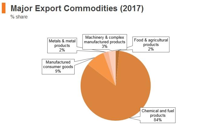 Graph: Saudi Arabia major export commodities (2017)