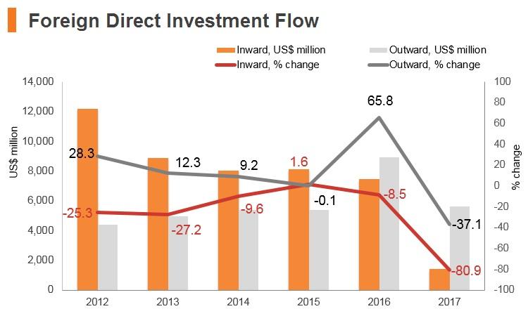 Graph: Saudi Arabia FDI flow