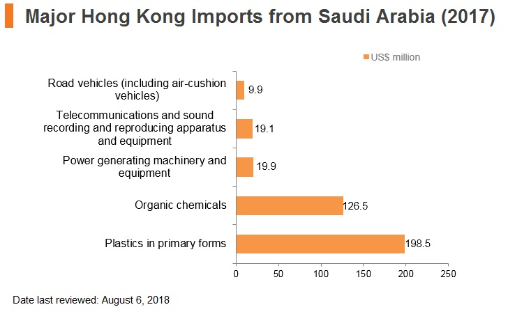 Graph: Major import commodities from Saudi Arabia (2017)