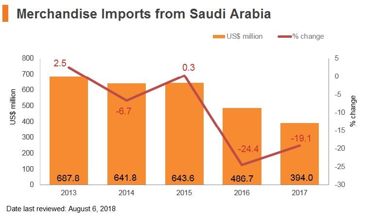 Graph: Merchandise imports from Saudi Arabia