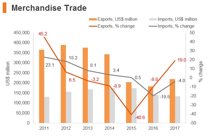 Graph: Saudi Arabia merchandise trade