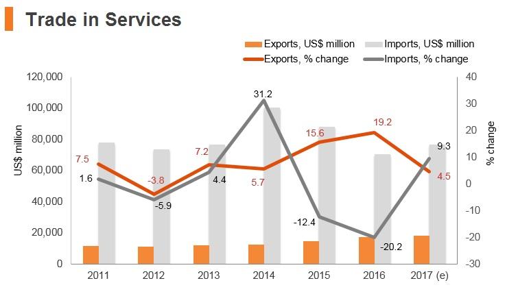 Graph: Saudi Arabia trade in services
