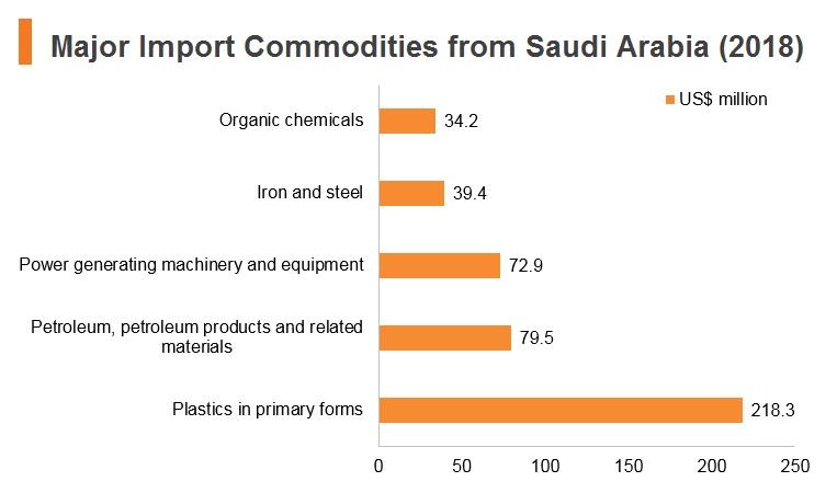 Graph: Major import commodities from Saudi Arabia (2018)