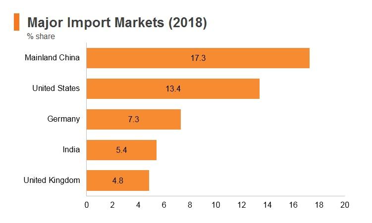 Graph: Saudi Arabia major import markets (2018)