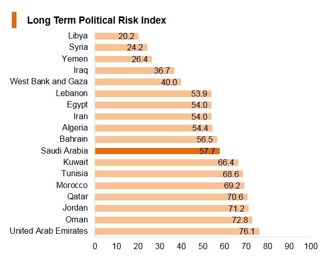 Graph: Saudi Arabia long term political risk index