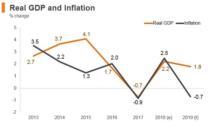 Graph: Saudi Arabia real GDP and inflation