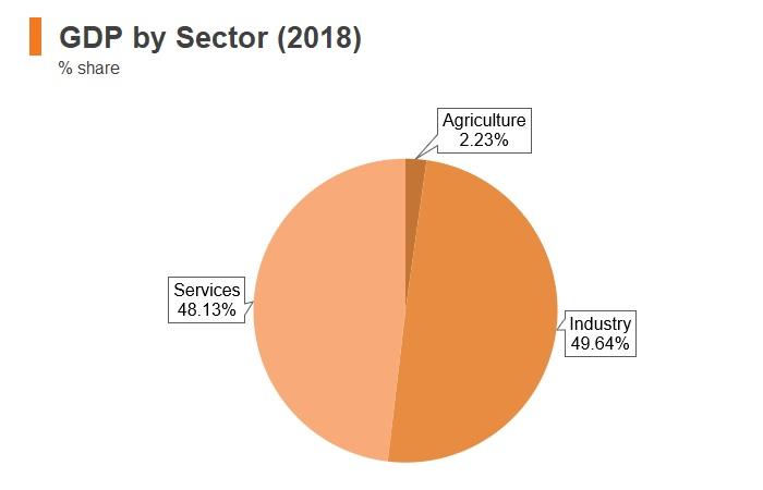 Graph: Saudi Arabia GDP by sector (2018)