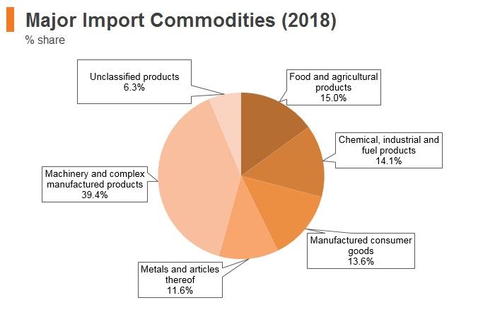 Graph: Saudi Arabia major import commodities (2018)