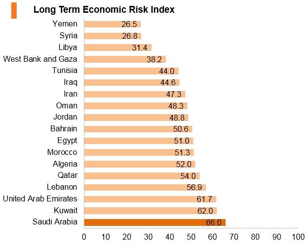 Graph: Saudi Arabia long term economic risk index