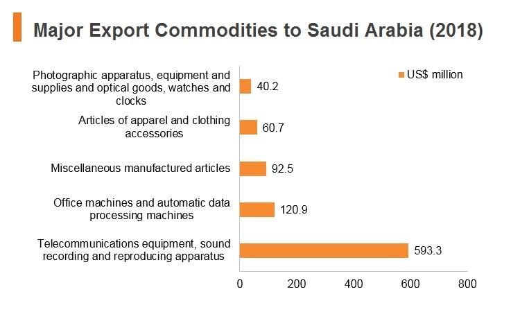 Graph: Major export commodities to Saudi Arabia (2018)