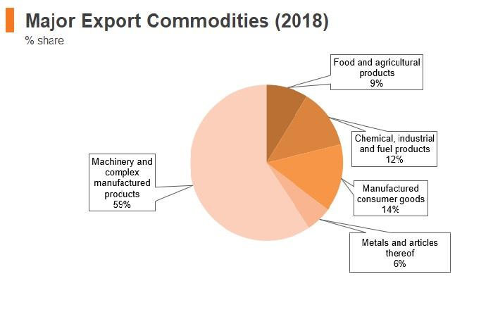 Graph: Hungary major export commodities (2018)