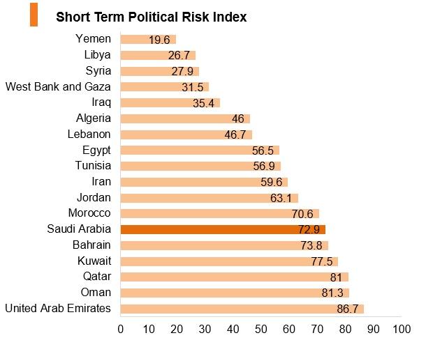 Graph: Saudi Arabia short term political risk index