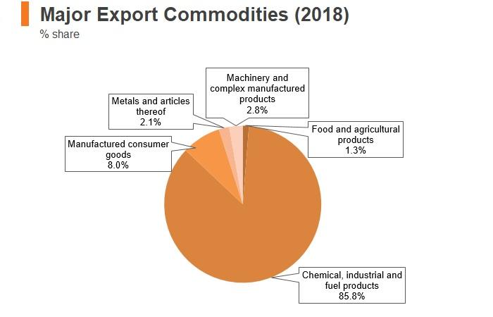 Graph: Saudi Arabia major export commodities (2018)