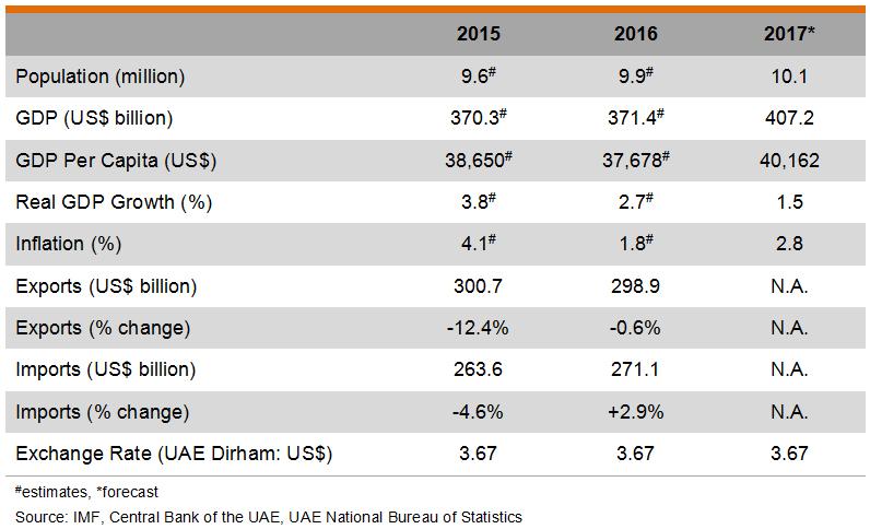 Table: Major Economic Indicators (UAE)