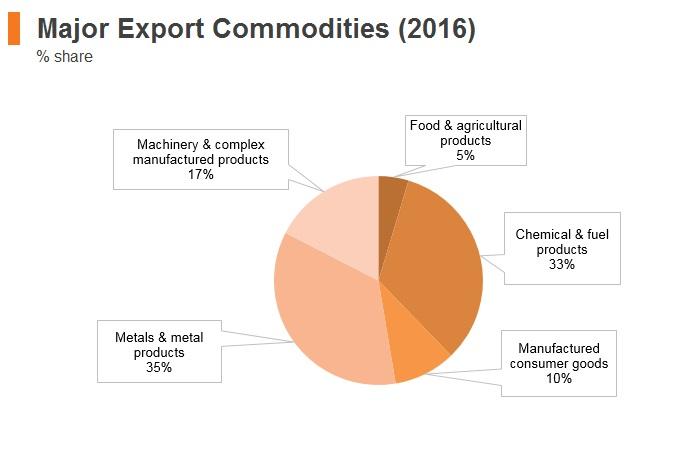 Graph: UAE major export commodities (2016)
