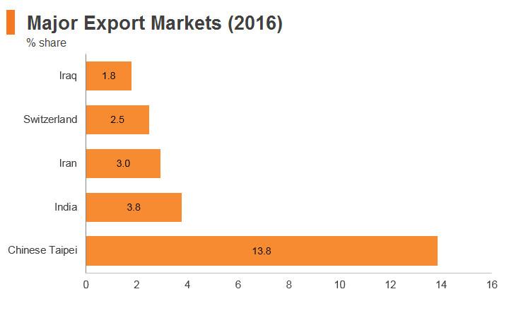 Graph: UAE major export markets (2016)