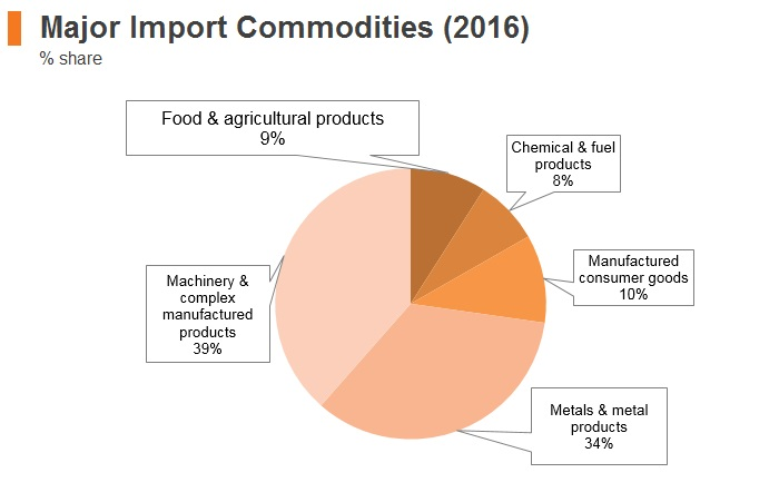 Graph: UAE major import commodities (2016)